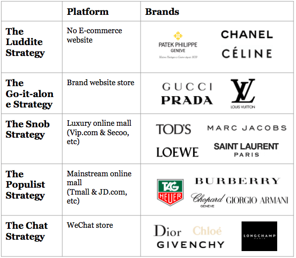 63ac61568c9 Five Diverging Ways Luxury Brands Approach E-Commerce in China